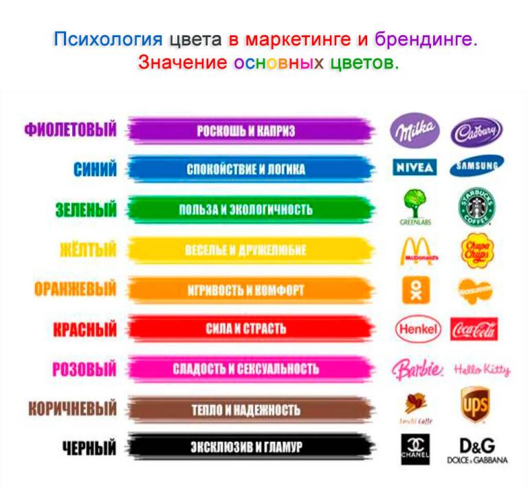 Нейромаркетинг в дизайне