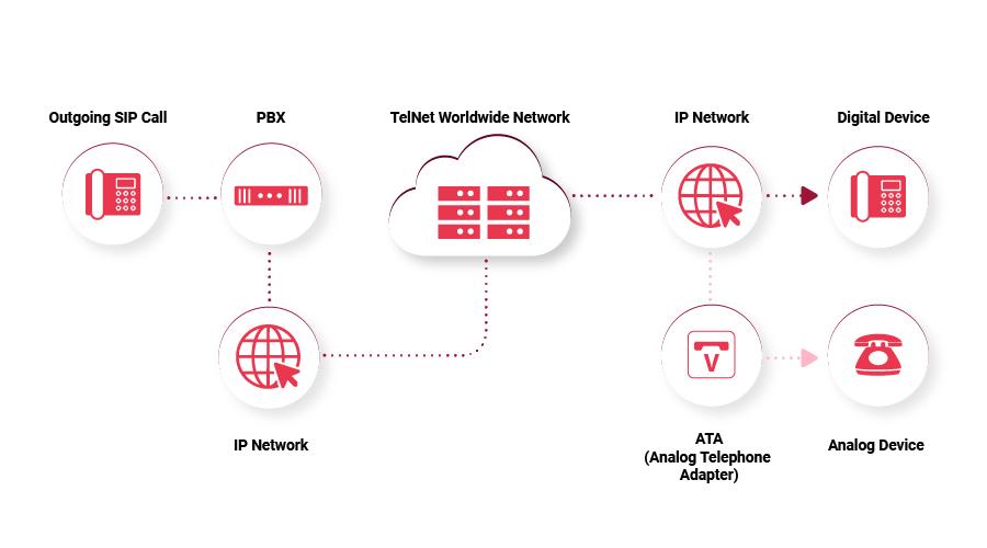 Как работает SIP-телефония